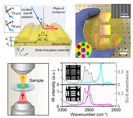 An approach for mid-IR spectroscopic imaging