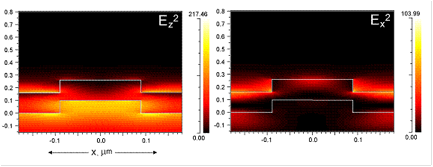 Figure 1. Calculated near-electric field intensity profiles for the resonant mode at λ=632.8 nm for TM polarized incidence showing enhancement of both Ez and Ex field components. The color scale associated with each figure represents the intensity of the electric field and is normalized to the unit intensity incident wave.