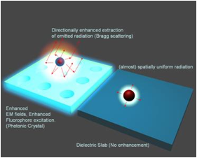Figure 4. In our group, we attempt to engineer the band structure of photonic crystals in order exploit both the enhanced excitation and enhanced extraction effects at once, which can result in greatly enhanced signal-to-noise ratio in the detection of molecular fluorescence.