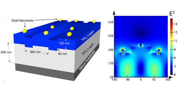 Figure 1. Schematic of a photonic crystal with gold nano-rods deposited on its surface (left), and the computer simulated enhanced electromagnetic fields generated when a laser light excites its resonant mode (right).