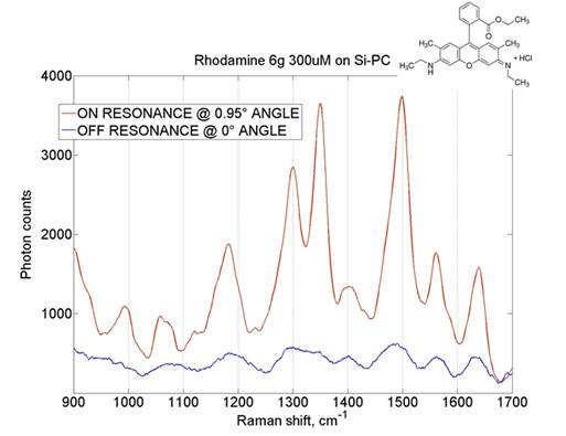 Figure 2. Comparison between OFF resonance PC mode and ON resonance with clear enhancement of SERS signal from Rhodamine 6g. The enhancement is of about 10x.