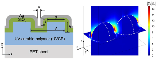 Figure 3. Nanodomes fabrication by replica molding process, cross section (top left); computer simulation of localized surface plasmon between gaps or hot spots (top right).