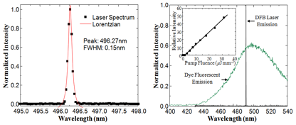 Figure 2. Spontaneous emission and laser spectra for the DFB laser recorded for pump fluences below and above threshold. The inset displays the dependence of the relative laser output power on the pump fluence. Observed laser spectrum when the sensor surface is immersed in DI water.