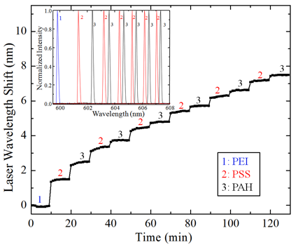 Figure 3. Detection of alternating layers of positive and negative charged polymer. Inset depicts shifts of the intensity spectrum collected by the spectrometer.