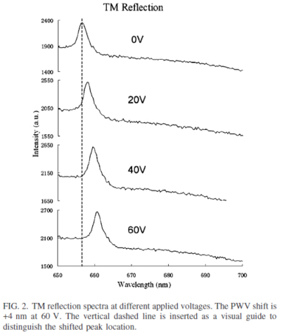 TM reflection spectra at different applied voltages.