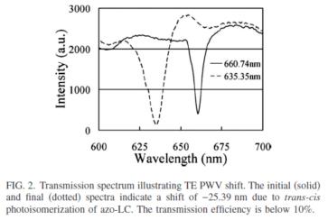 Transmission spectrum.