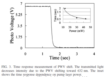Time measurement response of PWV shift.